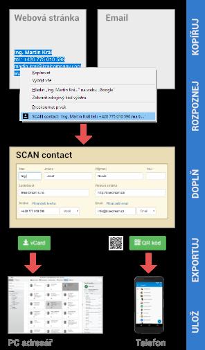 Schéma práce s aplikací SCAN contact